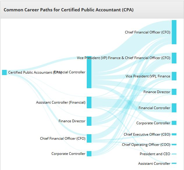 career path accounting degree