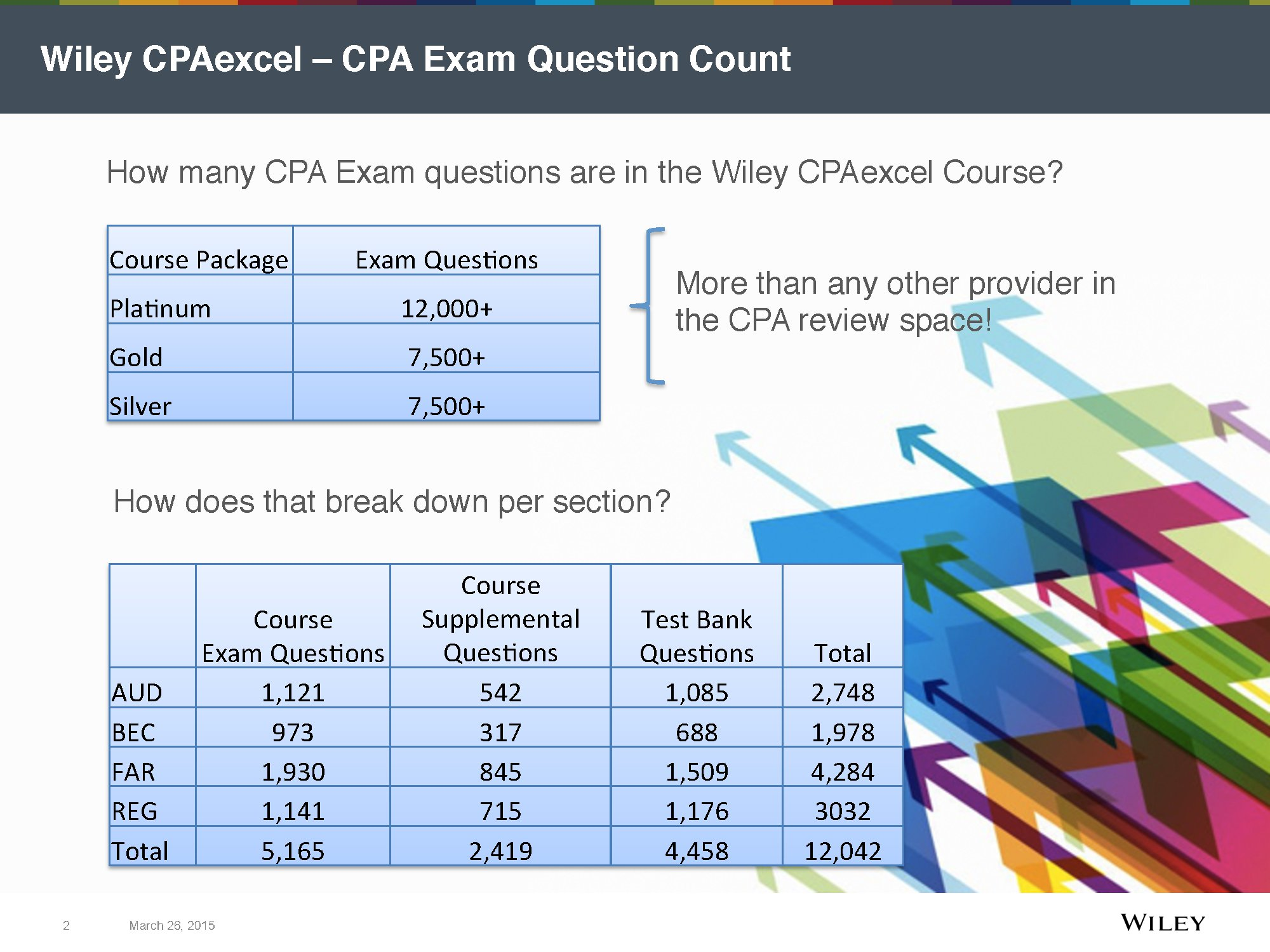 cpa practice questions I have the becker review books and flash cards, but are there websites or other resources out there that anyone knows of that offer free sample.