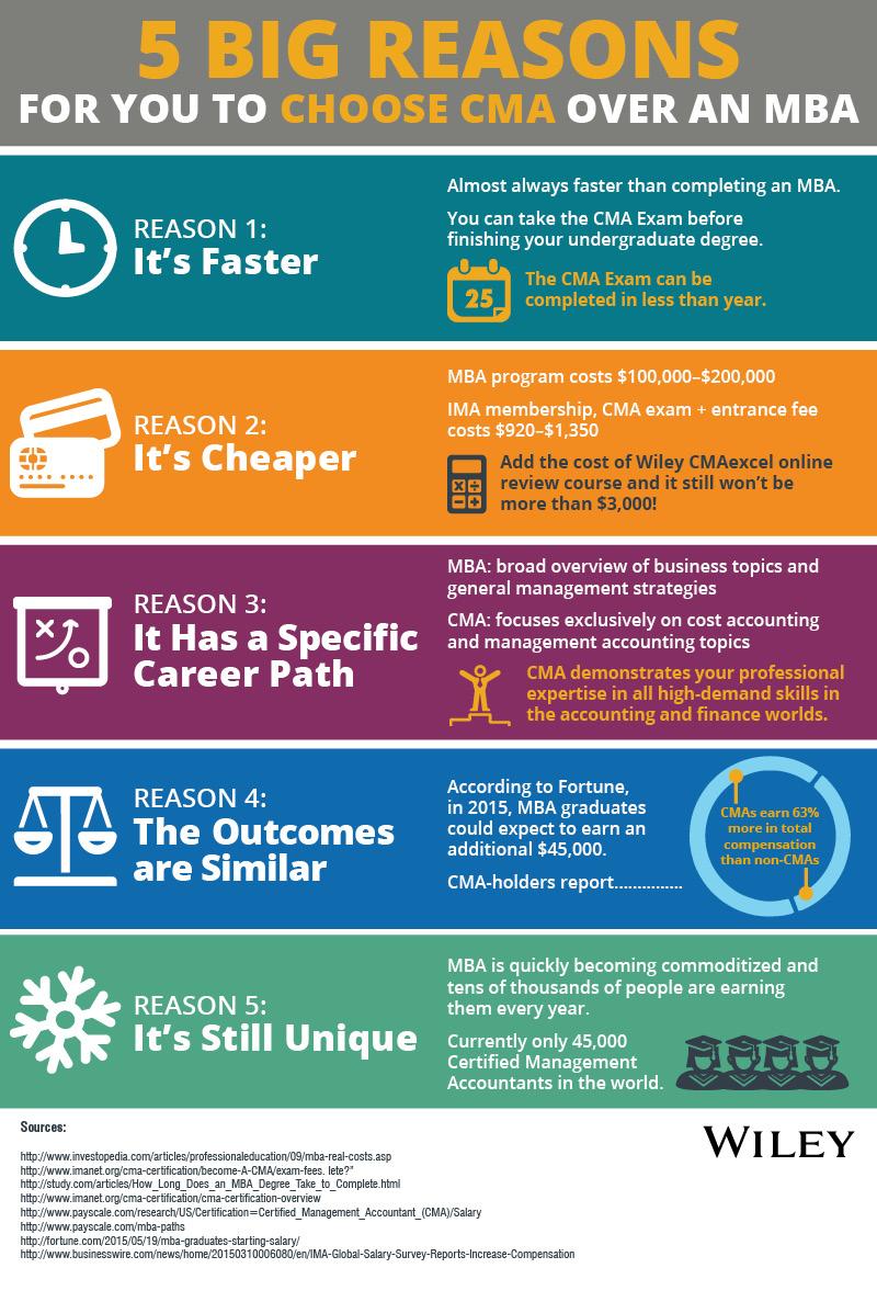 CMA MBA Infographic_V2