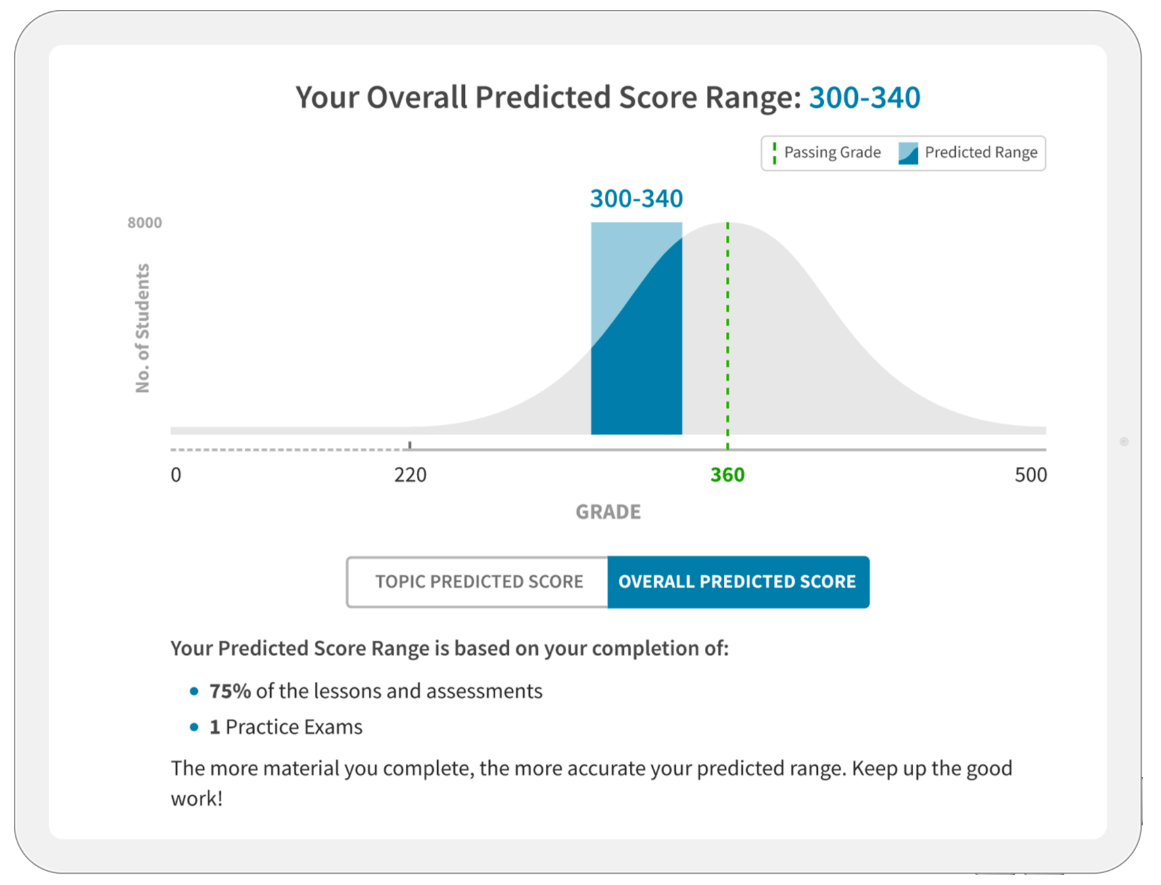 Overall Predicted Score Range