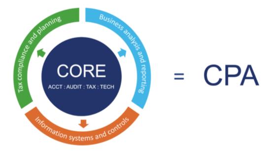 CPA evolution exam core discipline model