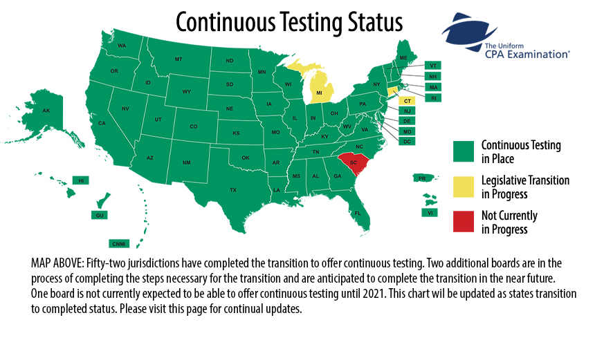 CPA Continuous Testing Overview