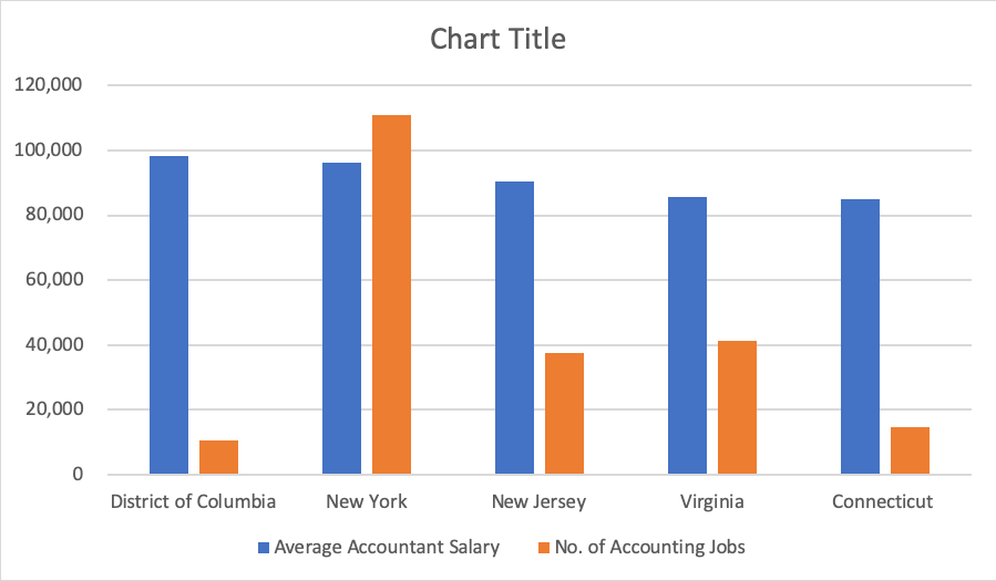 latest numbers from the Bureau of Labor Statistics, the top paying states for accountants are