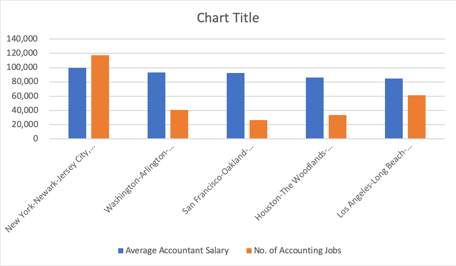 Highest Average Accountant Salary by Metropolitan Areas