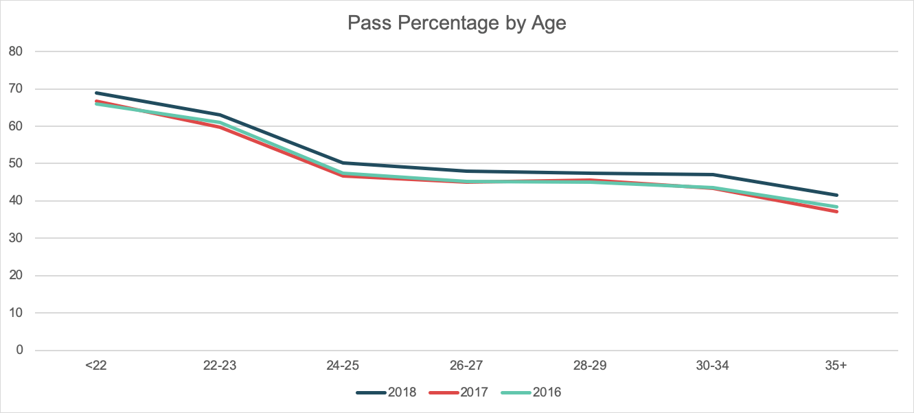 CPA Exam Pass Rates by Age