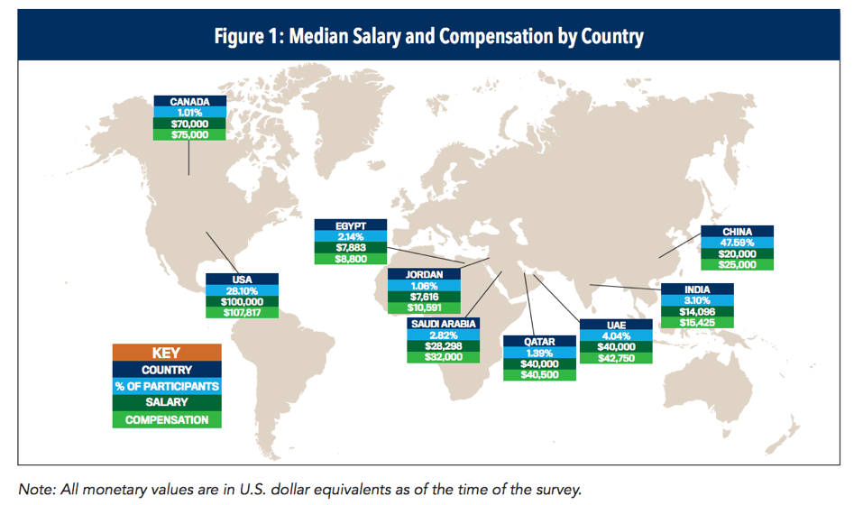 median salary by country