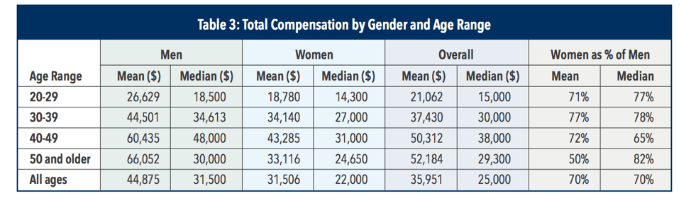 CMA Salary Based on Gender and Age