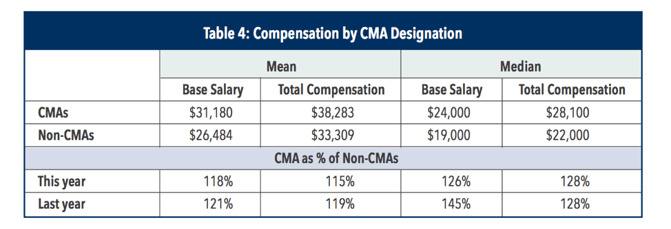 CMA Salary Based on Degree and Certification