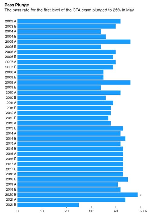 CFA Pass Rate History